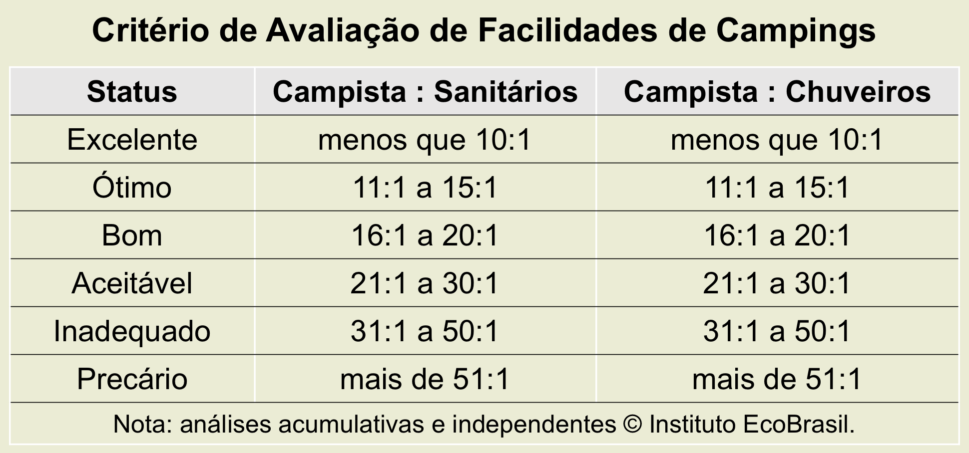 campings analise facilidades chuveiros wcs fundoWEB