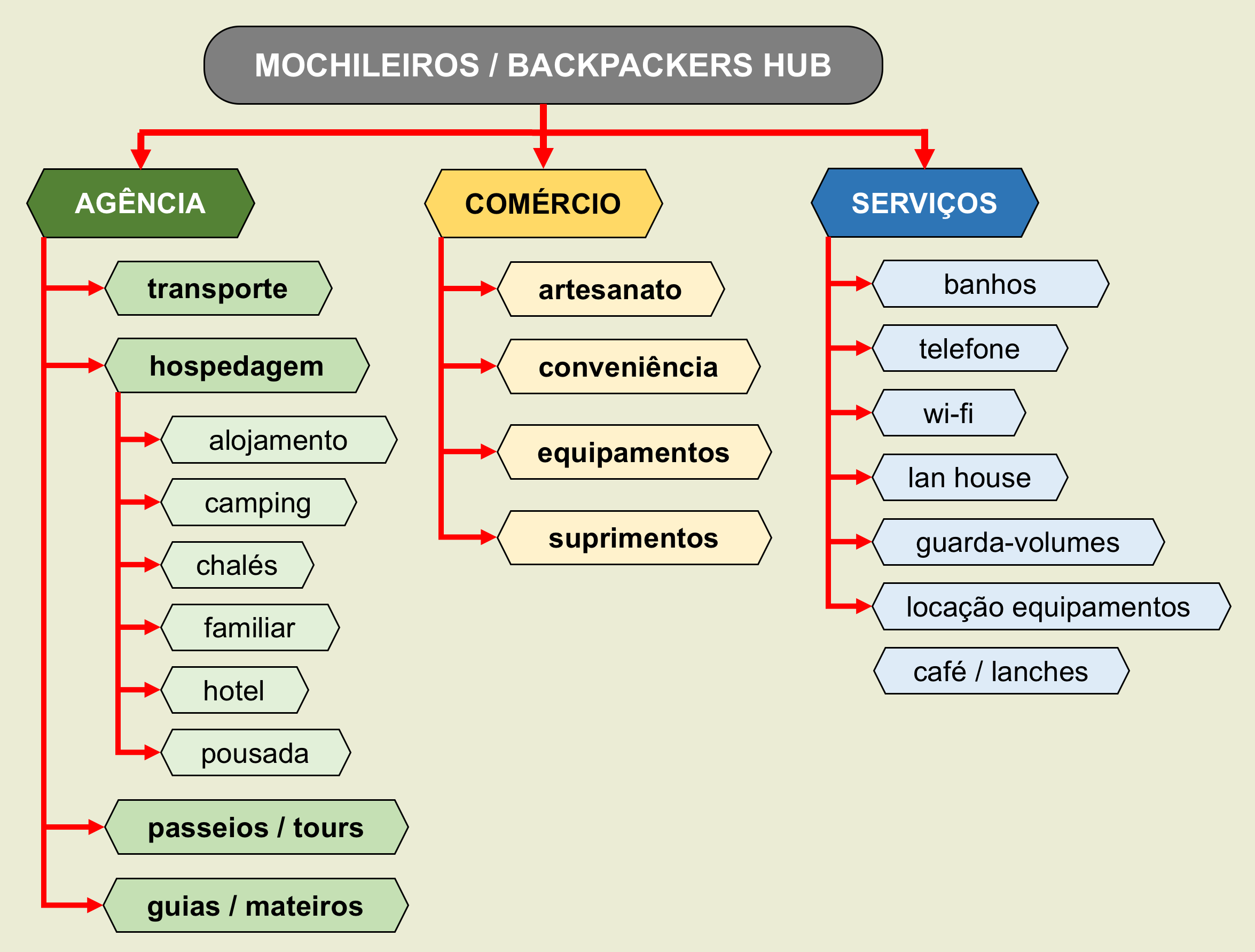 HUB mochileiro backpacker