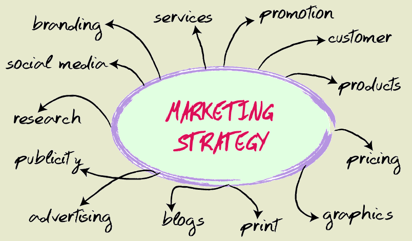 marketing strategy fundoWEB